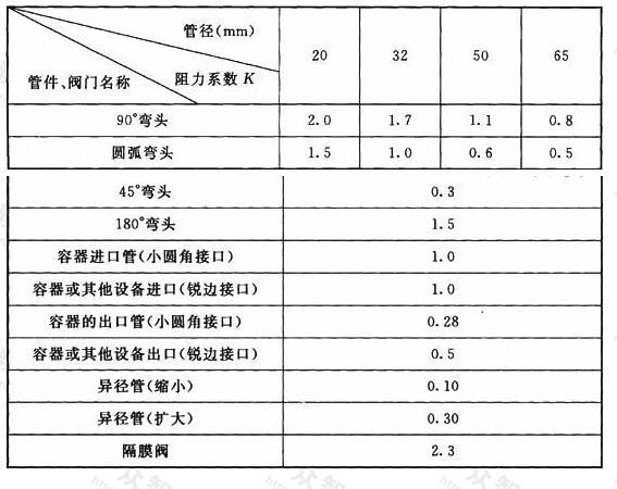 表3 常见弯头、接管和阀门局部阻力系数