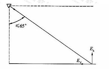 图6.3.2-2两侧布置灯具瞄准示意图