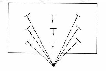 图8.2.3-2摄像机位置固定时垂直面示意图
