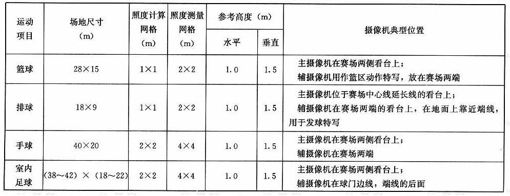 表A.0.1照度计算和测量网格及摄像机位置