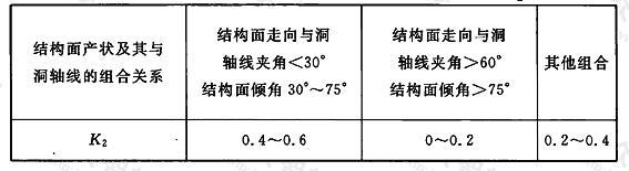 地下工程主要结构面产状影响修正系数K2