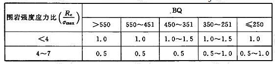 初始应力状态影响修正系数K3