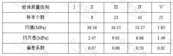 岩体基岩承载力比例界限统计特征值