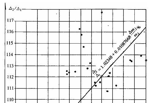 一般工业厂房△2/△1与(△m/m)%(上柱)关系