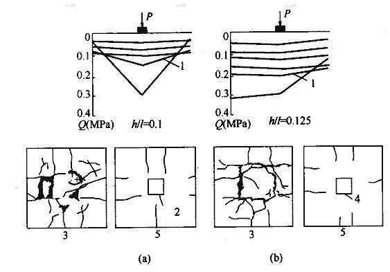 不同宽高比的基础板下反力分布