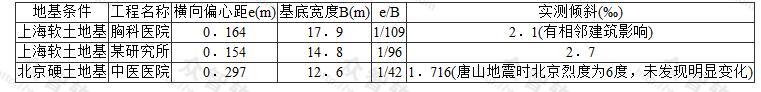 e/B值与整体倾斜的关系