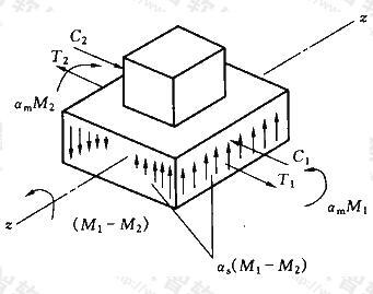板与柱不平衡弯矩传递示意