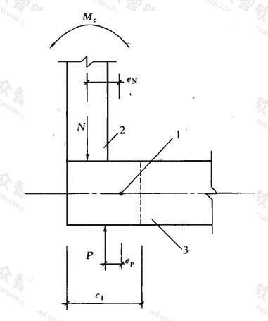 边柱Munb计算示意