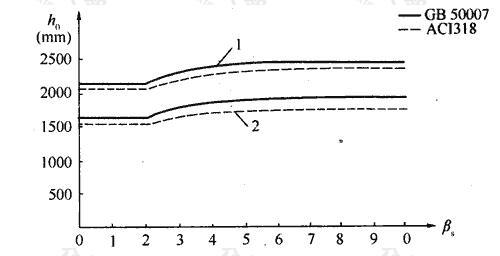 不同βs条件下筏板有效高度的比较