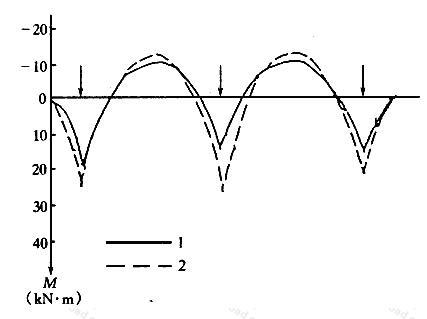 整体分析法与倒梁板法弯矩计算结果比较