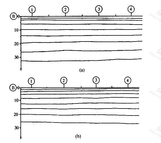 (B)轴线沉降曲线