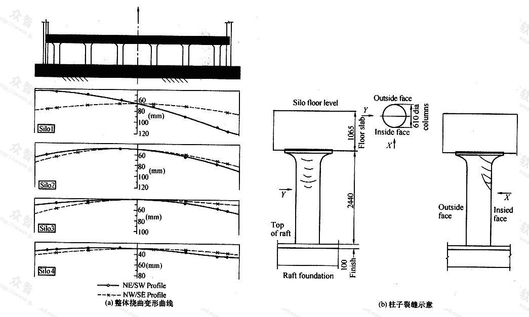 四幢地下仓库平板式筏基的整体挠曲变形曲线及柱子裂缝示意