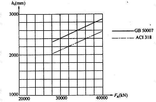内柱对承台冲切承台有效高度比较