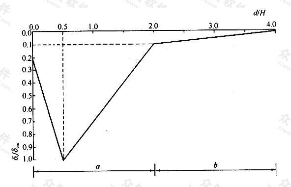 围护墙后地表沉降预估曲线