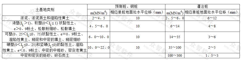 非岩石类土的比例系数m值表