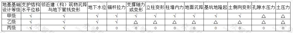 基坑监测项目选择表