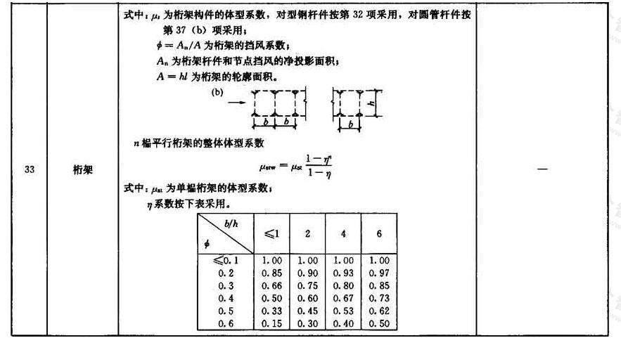 风荷载体型系数