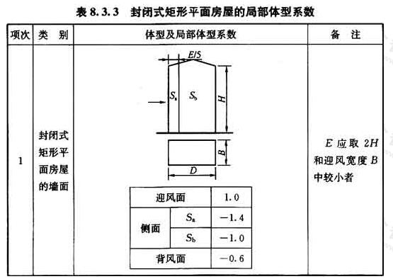 封闭式矩形平面房屋的局部体型系数