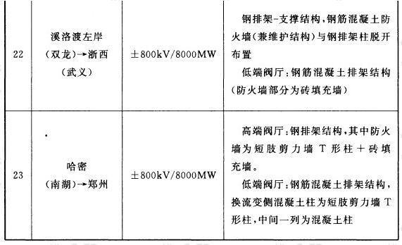 国内已建(在建)换流站阀厅及防火墙结构类型一览表