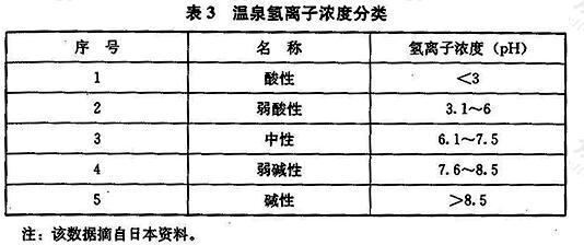 温泉氢离子浓度分类