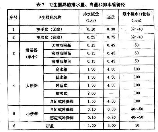 卫生器具的排水量、当量和排水管管径