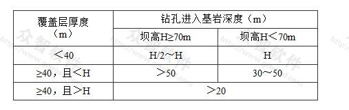 表5.4.2 峡谷区坝址河床钻孔深度