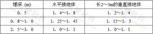表5.1.7 接地装置的季节系数φ值