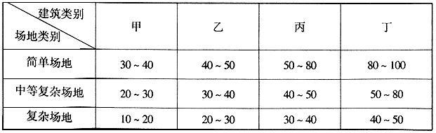 详细勘察勘探点的间距(m)