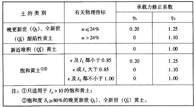 基础宽度和埋置深度的地基承载力修正系数