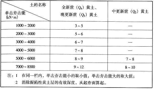 采用强夯法消除湿陷性黄土层的有效深度预估值(m)