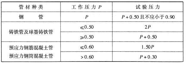 管道水压的实验压力(MPa)
