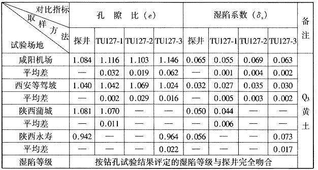 同一勘探点在探井内与钻孔内的取样质量对比表