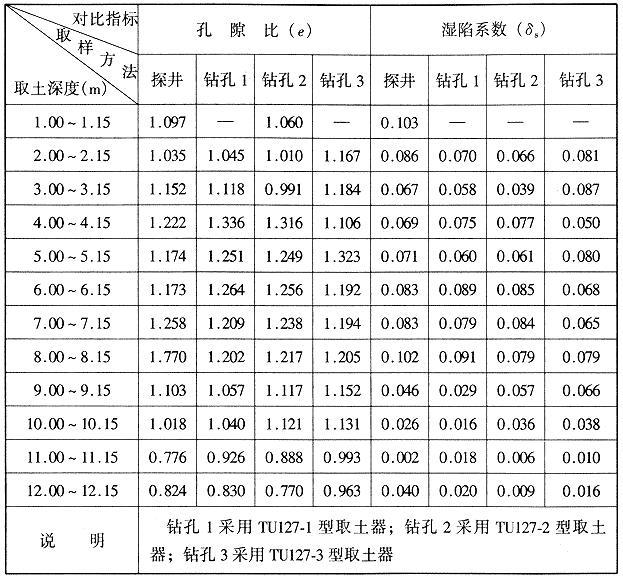 西安咸阳机场在探井内与钻孔内的取样质量对比表