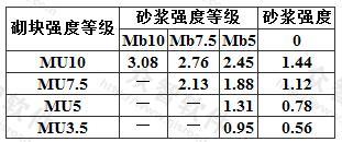 双排孔或多排孔轻集料混凝土砌块砌体的抗压强度设计值(MPa)
