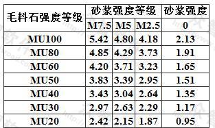 毛料石砌体的抗压强度设计值(MPa)