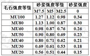 毛石砌体的抗压强度设计值(MPa)