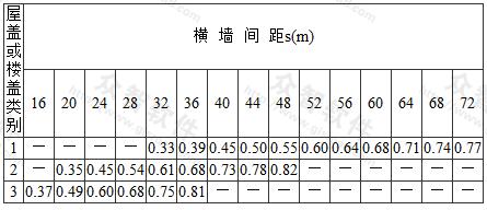 房屋各层的空间性能影响系数ηi