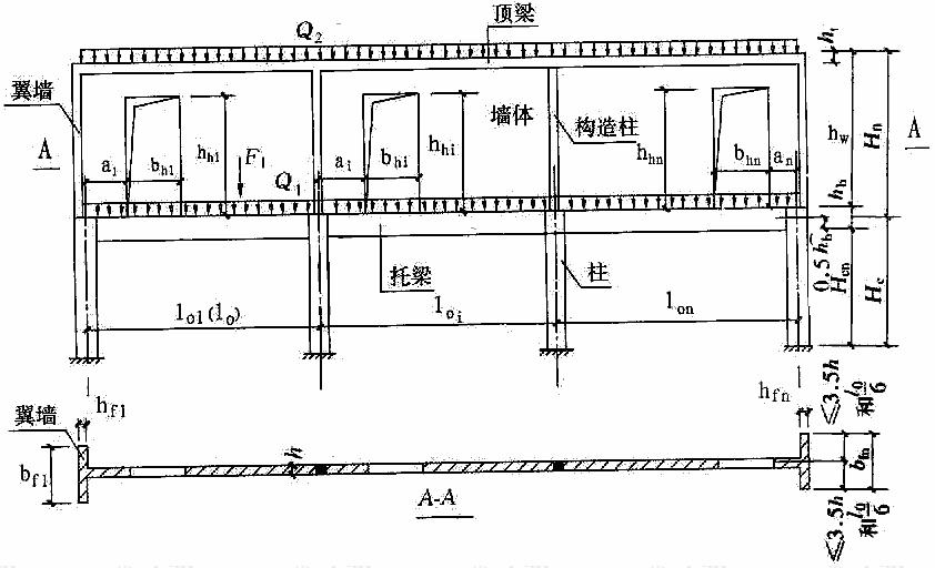 墙梁计算简图