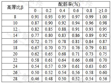 组合砖砌体构件的稳定系数φcom