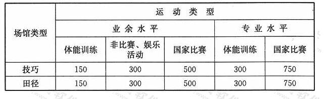 表8室内比赛场地最小平均水平照度Eh(lX)