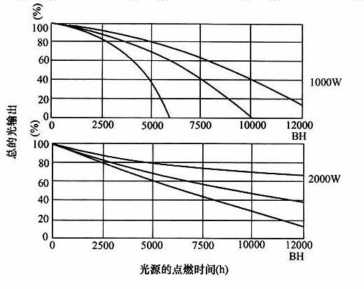 图3光输出与点燃时间的关系举例