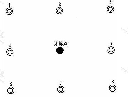 图4均匀度梯度计算点