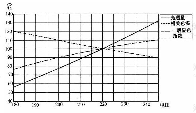 图6金属卤化物灯光、色参数与电压的关系(220V)