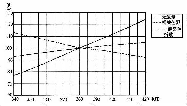 图7金属卤化物灯光、色参数与电压的关系(380V)