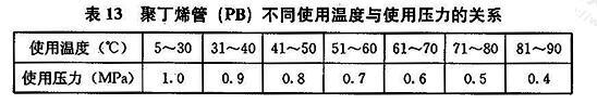 聚丁烯管(PB)不同使用温度与使用压力的关系