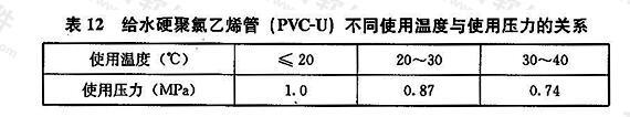 给水硬聚氯乙烯管(PVC-U)不同使用温度与使用压力的关系