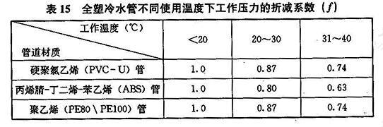 全塑冷水管不同使用温度下工作压力的折减系数(f)