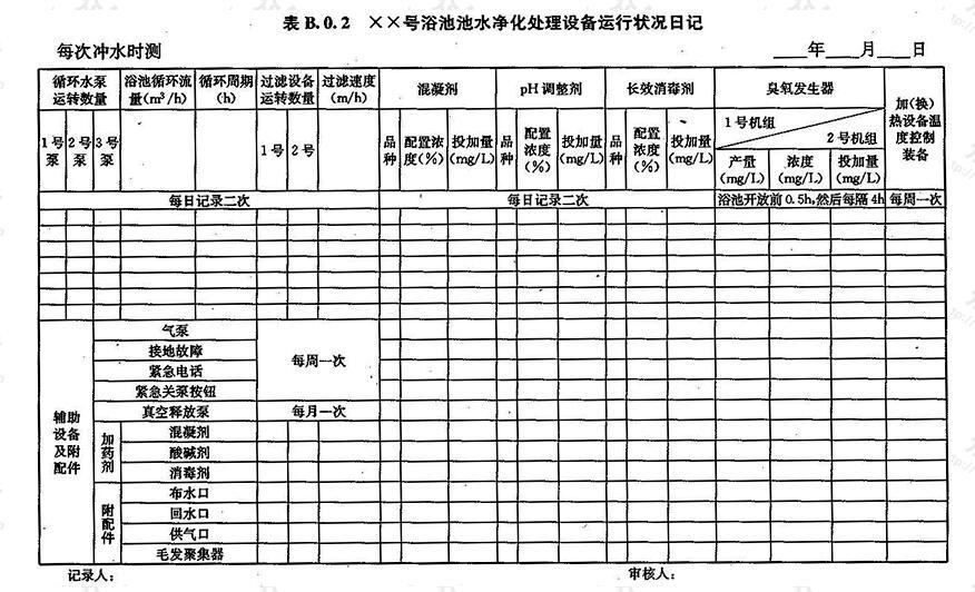 XX号浴池池水净化处理设备运行状况日记