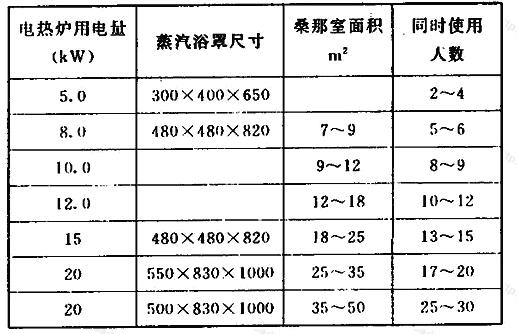 桑拿电热炉用电量表