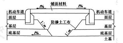 设铺面中央分隔带防排水系统示意图